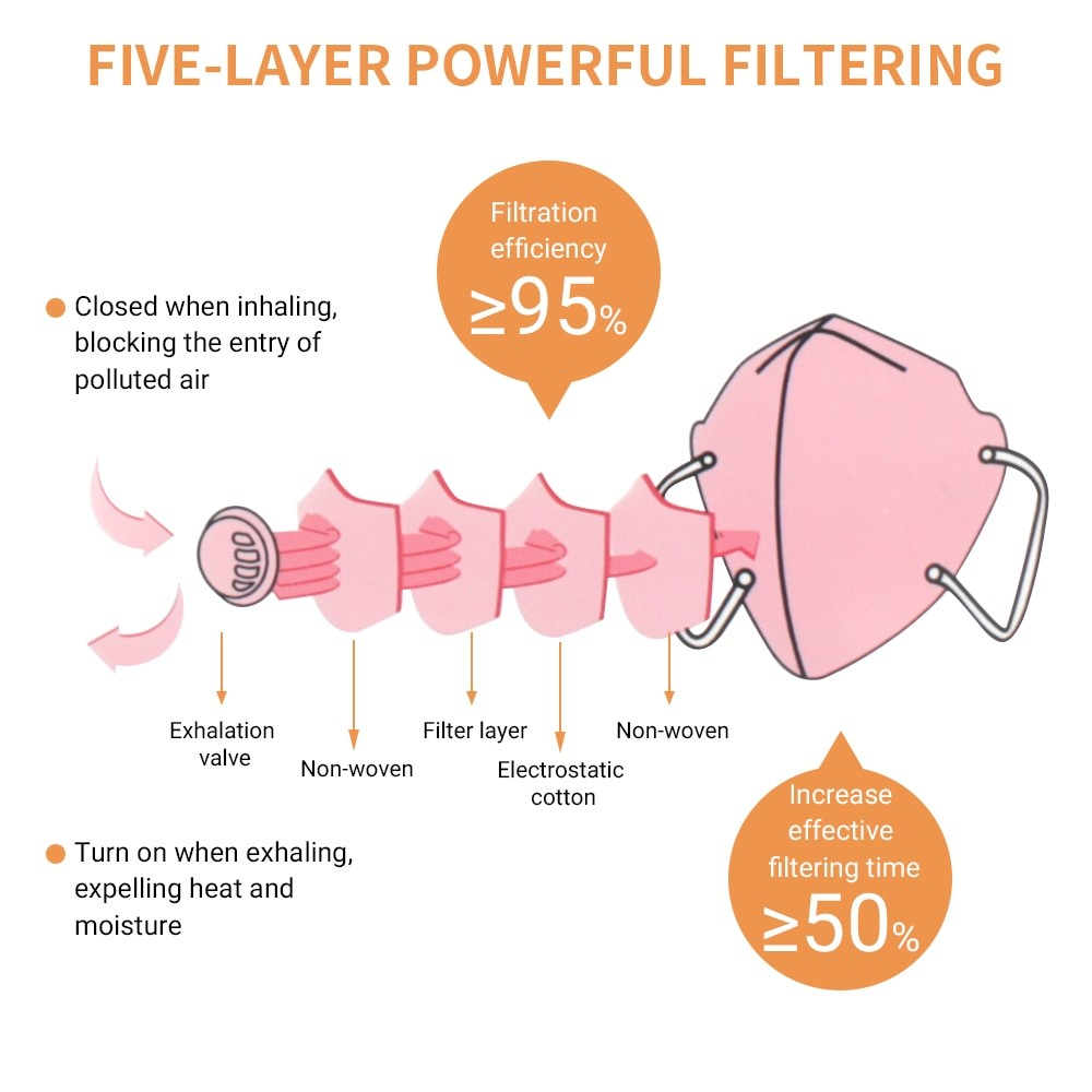 Are Valved Face Masks Better? A Hard Look at the Facts